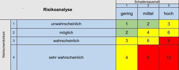 Risikoanalyse im Hygienemanagement – angemessene  und wirksame Maßnahmen umsetzen (Sascha Kühnau)